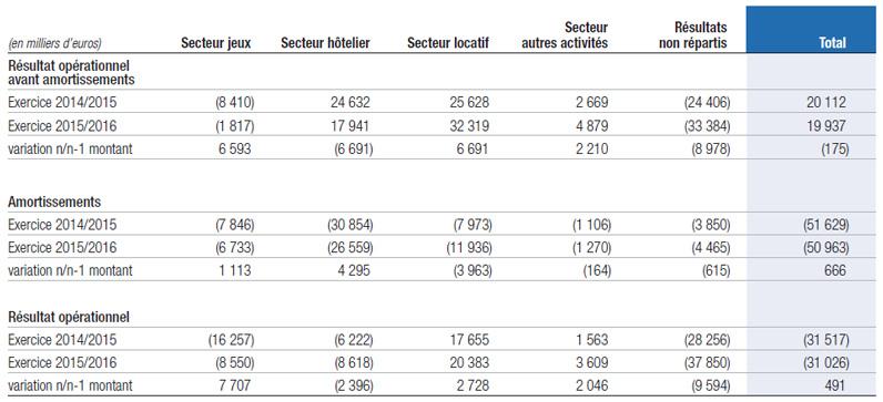 Résultat opérationnel par secteur